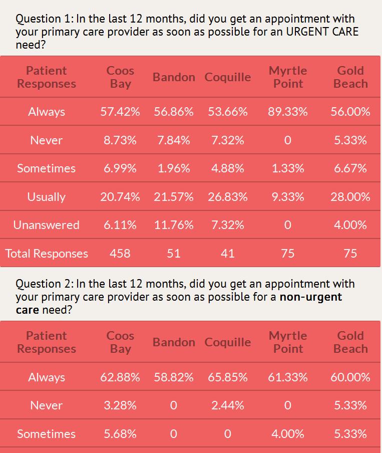 Table Survey